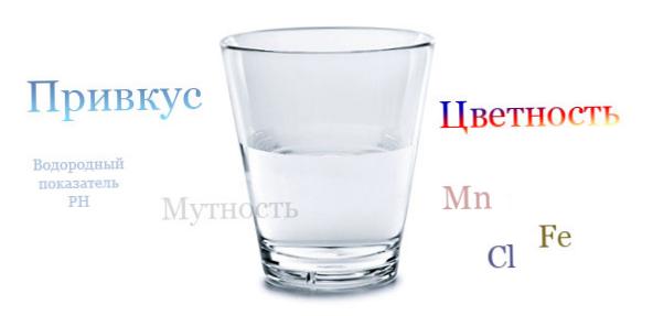 Стакан воды, перечисление показателей химического состава воды