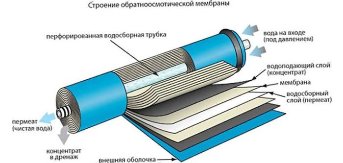 Мембрана для осмоса